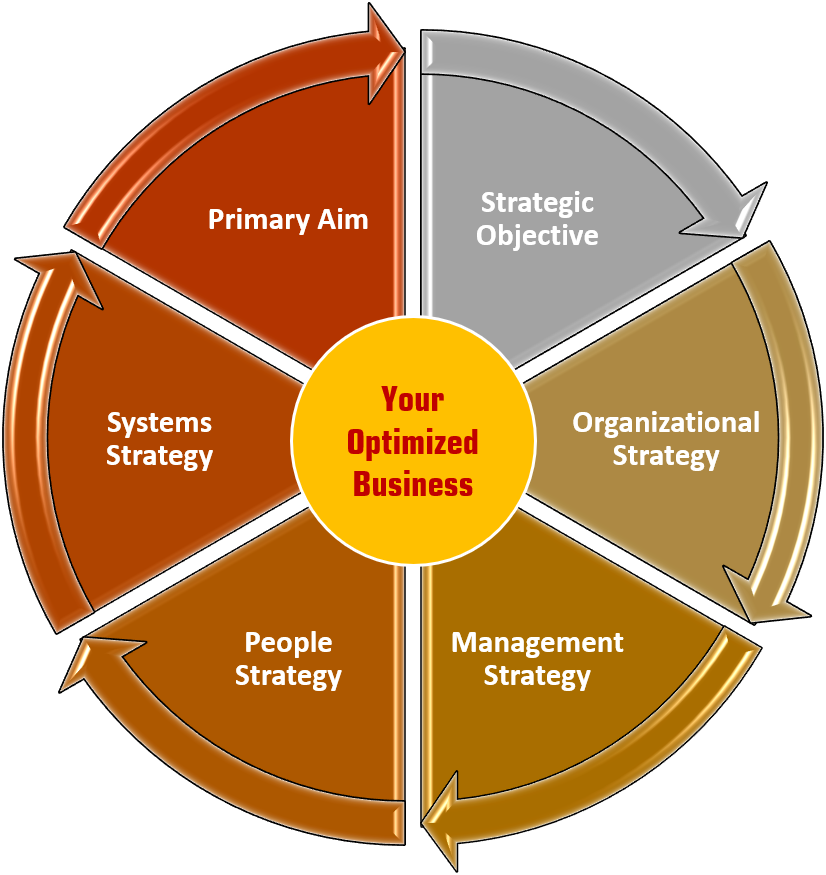 Pathways Consulting Optimized Business Chart